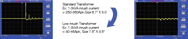 Low Inrush Transformers for Medical-Grade Applications Power-Tronix